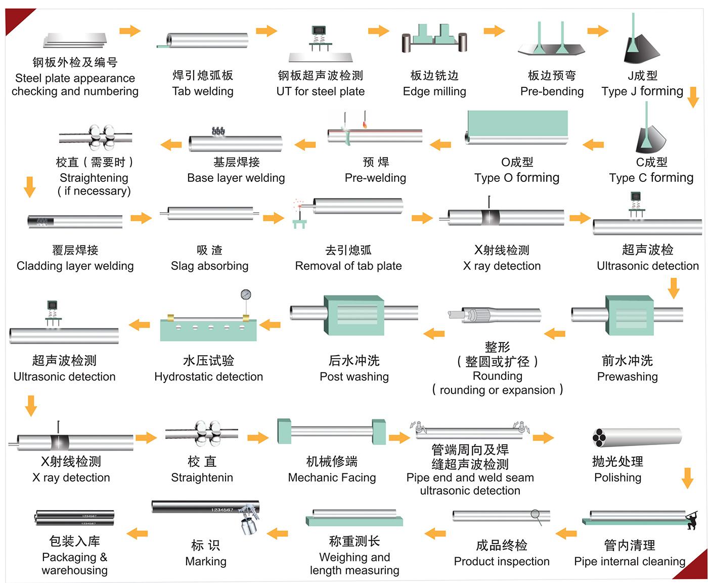 生产工艺图.jpg